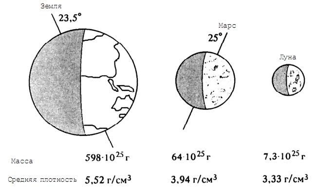 Сравнительная схема размеров