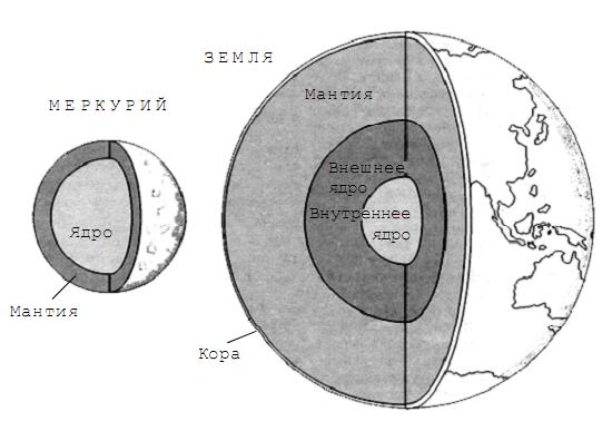 дана схема для Земли. У