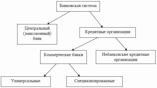 Банковская система рф схема 895