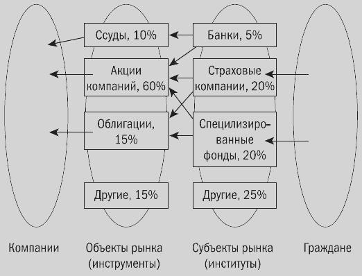 Тонкая структура финансового