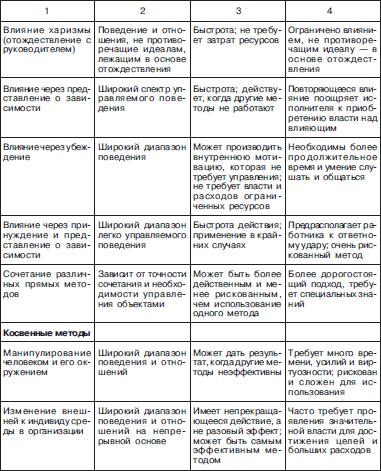вопросы по стилям руководства img-1