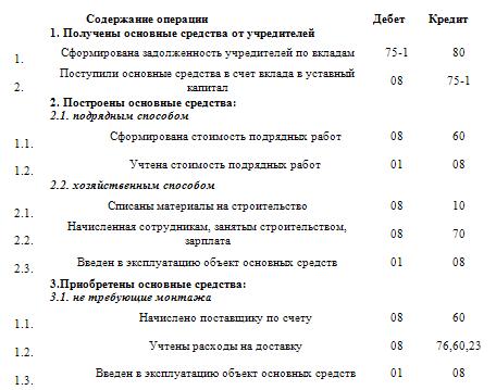 Стоимость объектов основных средств собственного производства определяется: