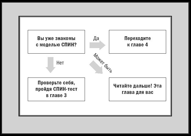 Краткая модель SPIN / СПИН-пр.