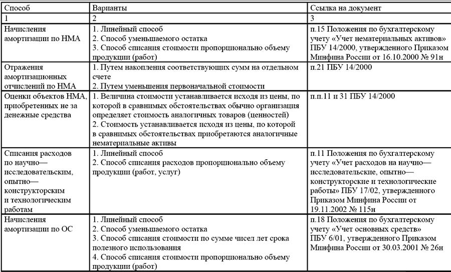 Бухгалтерский учет авиабилетов в 1с 8.2