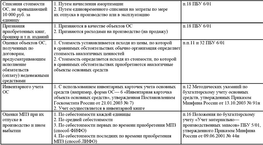письмо о применяемой системе налогообложения образец енвд - фото 2