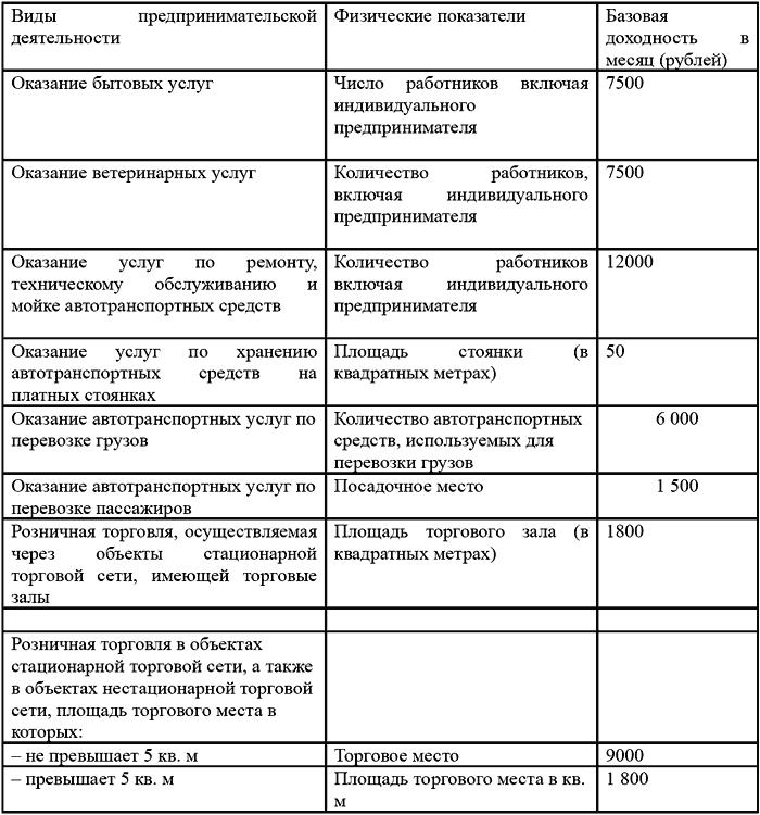 Базовая доходность ЕНВД в 2 15-2 16 году – таблица