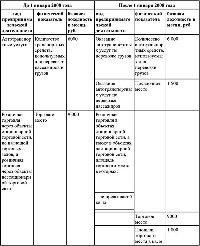 Таблица 2.1.1