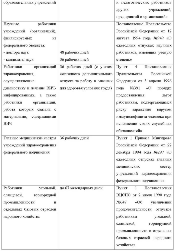 Продолжительность Учебного Отпуска Тк РФ