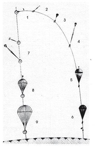 Схема приземления спускаемого