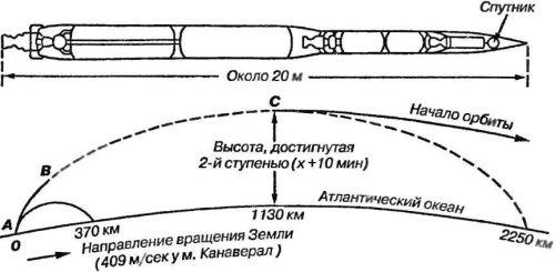Схема запуска спутника с