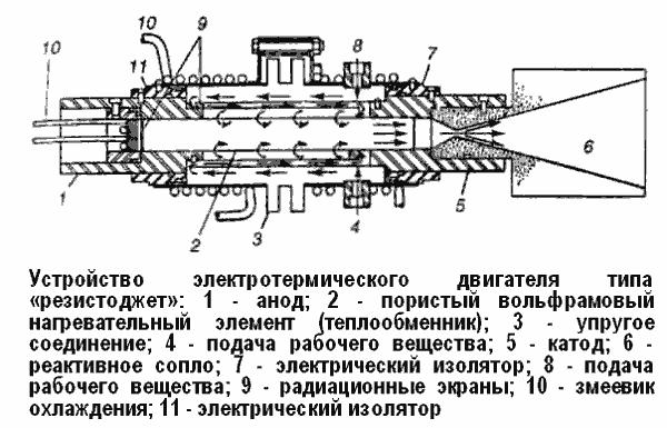 конструкции двигателя