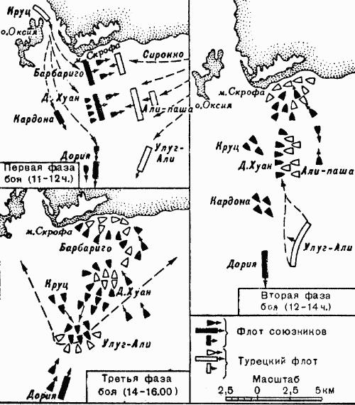 Бой при Лепанто 1571 года.