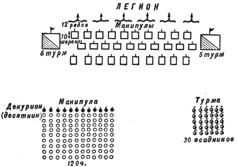 Организация римской армии в