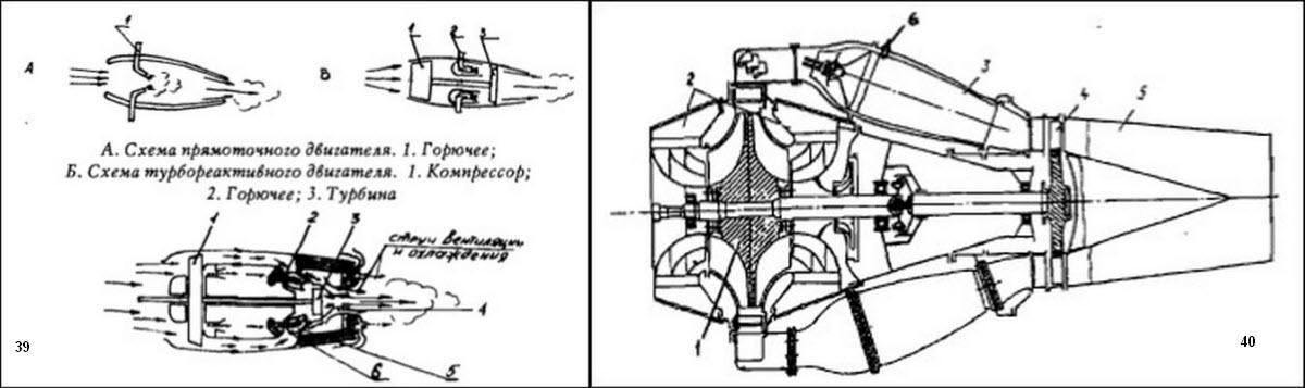 Рис.39.  Принципиальная схема работы воздушно-реактивного двигателя майя.