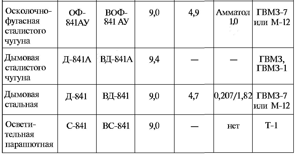 Минометы и минометчики / Тайны