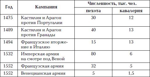 Кампаний конца xv – 1 й половины xvi в