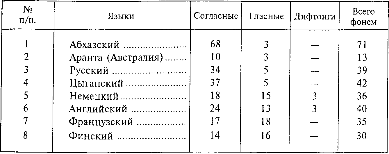 ГЛАВА III ФОНЕТИКА / Введение
