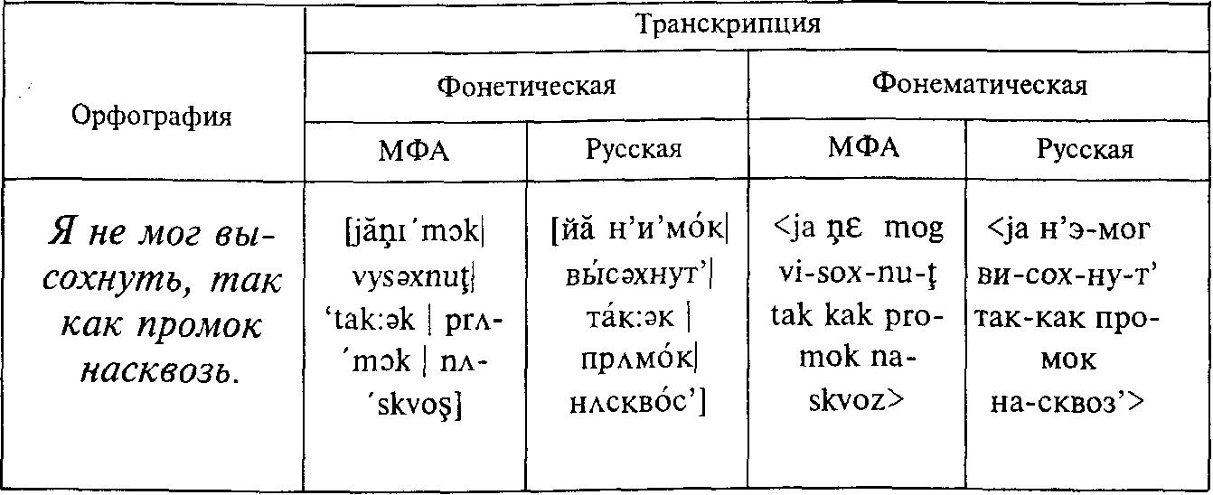 Как сделать транскрипция текста