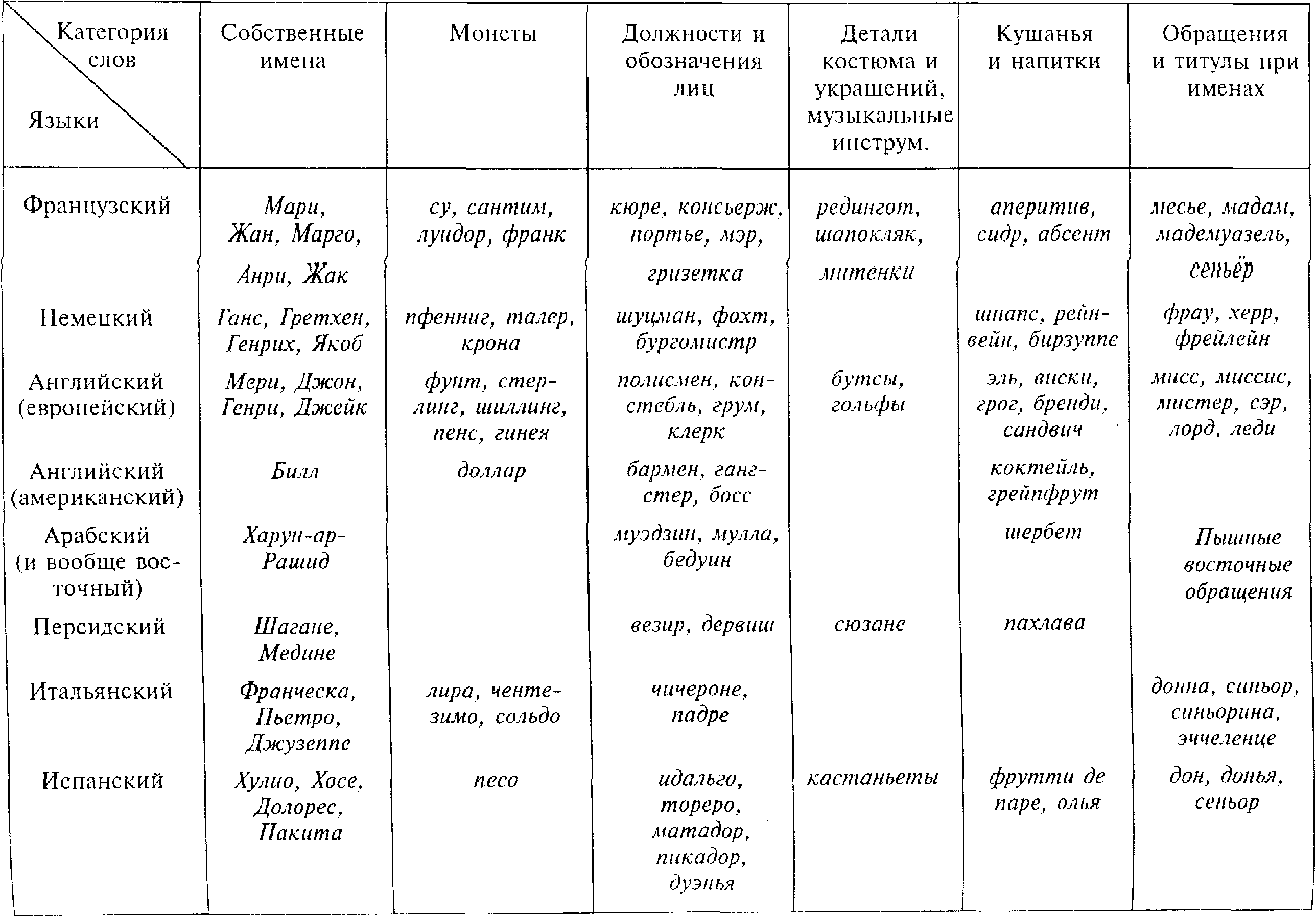 трапеза орфоэпический словарь