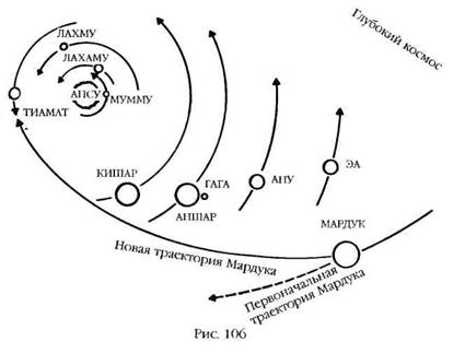 центру Солнечной системы,