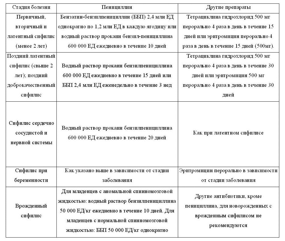 Сифилис Эндемический