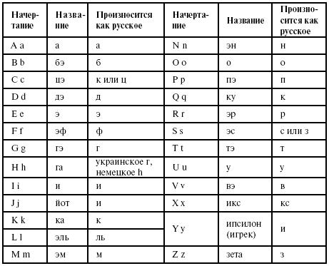 Лекция № 2 алфавит фонетика чтение