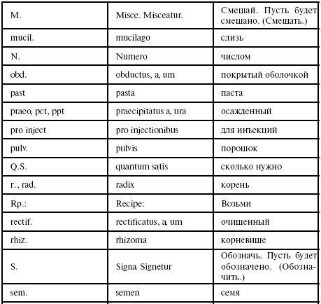 рецепты на латинском ацикловир