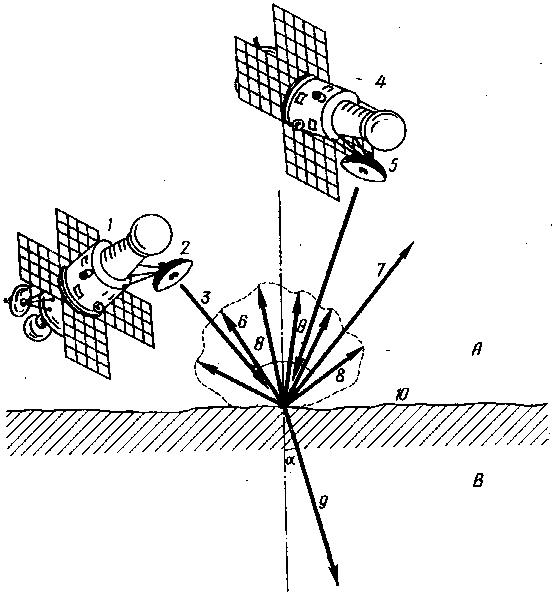 Схема радиолокационных