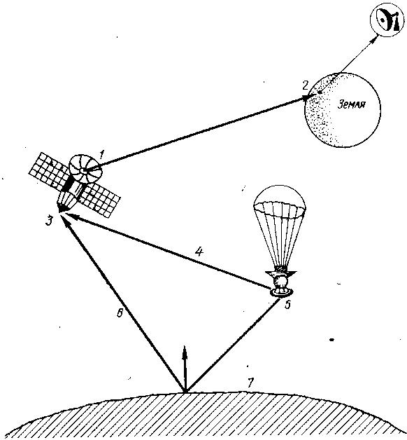 Схема бистатической