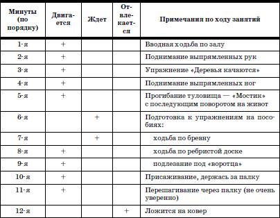 Примерный анализ занятия