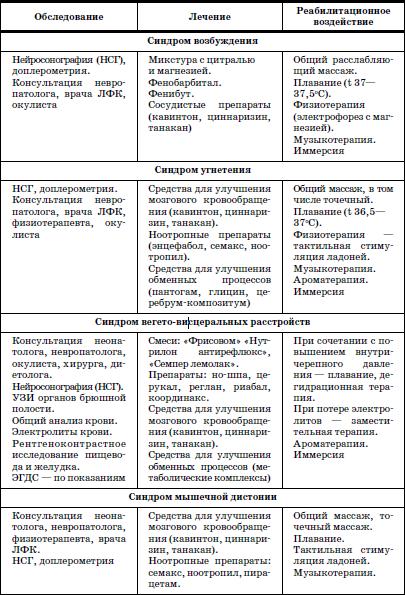 Схема диагностических и