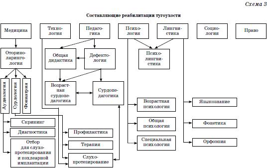 коррекции (схемы 2–4).