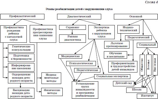 Раздел II РЕАБИЛИТАЦИЯ ДЕТЕЙ В