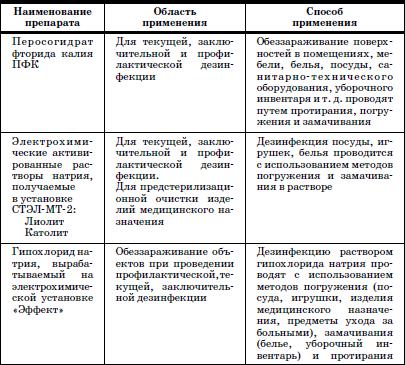 Инструкция По Применению Дезинфицирующих Средств В Детском Саду - фото 5