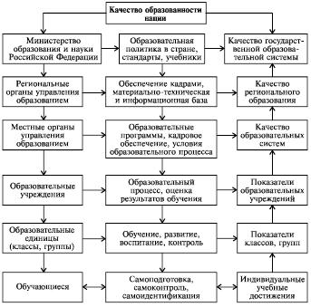 Схема анализа образовательной системы Примерная
