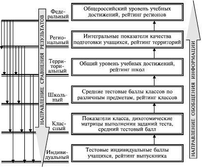Схема взаимосвязи различных