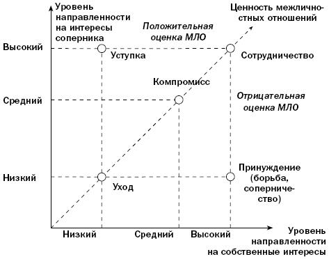 Переговорный процесс понятие модели стратегии тактики