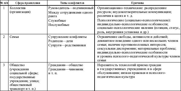 Таблица 9.2