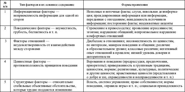 Таблица 9.4