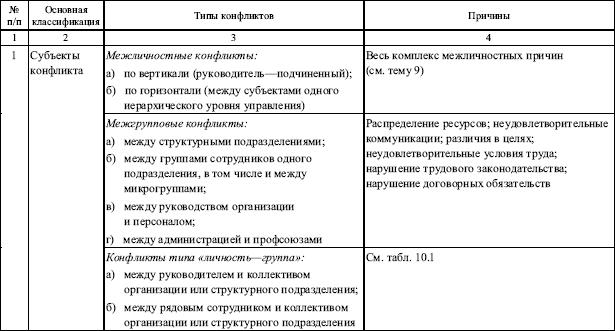 Реферат на тему конфликт в сфере управления 7826