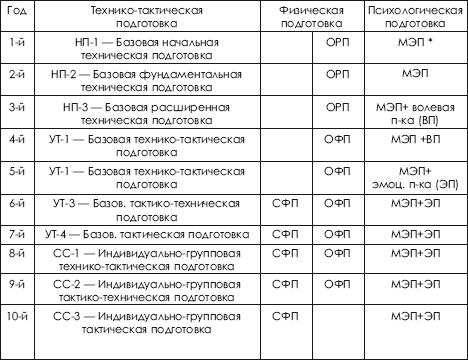 Схема организации комплексной