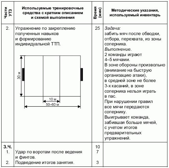 образец план конспекта учебно тренировочного занятия