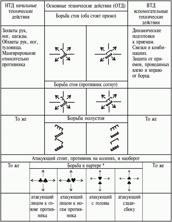 дифференцированная модель