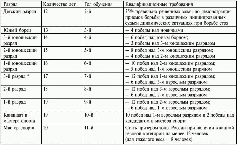 Таблица разрядных требований в