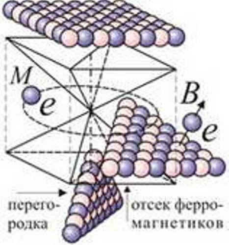 электрон-позитронных слоёв