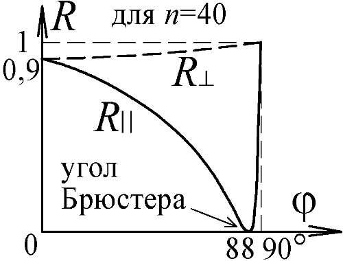 перпендикулярным плоскости