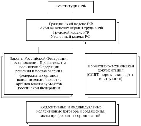 Инструкция По Охране Труда Для Студентов В Вузе