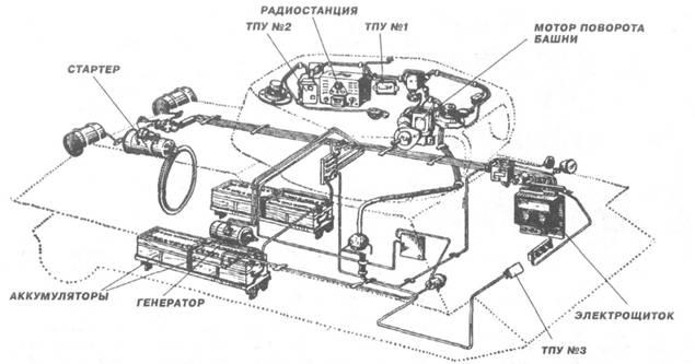 Основное электрооборудование и