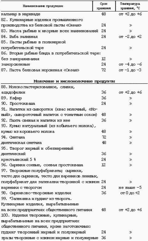 Температурные и санитарные режимы салатов из пасты
