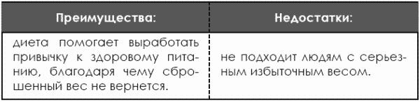 диетолог протасов